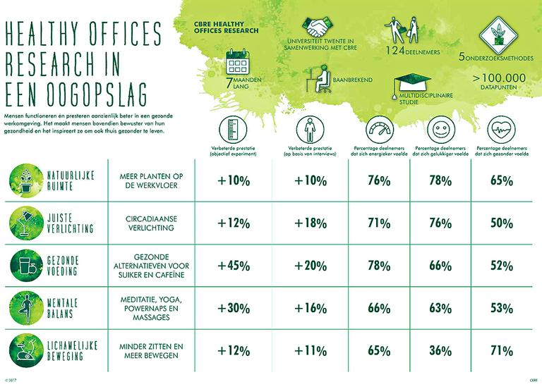 Onderzoek- Gezond kantoor goed voor productiviteit2