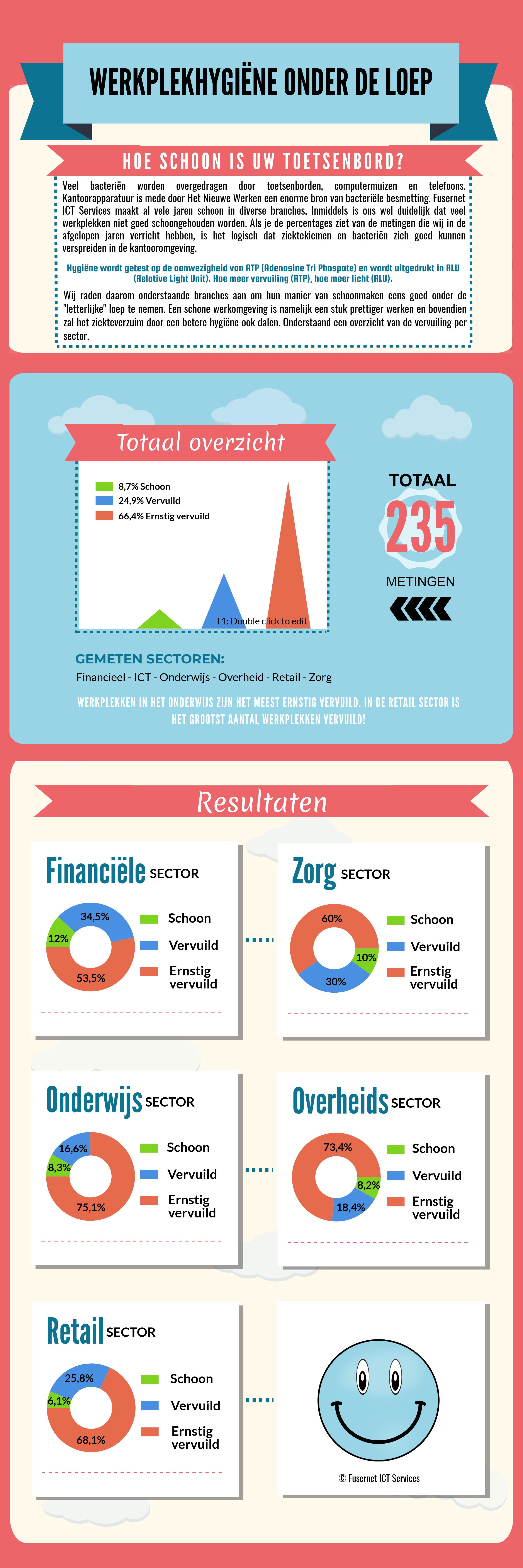 [infographic] Fusernet ICT Services - Hoe schoon is uw toetsenbord