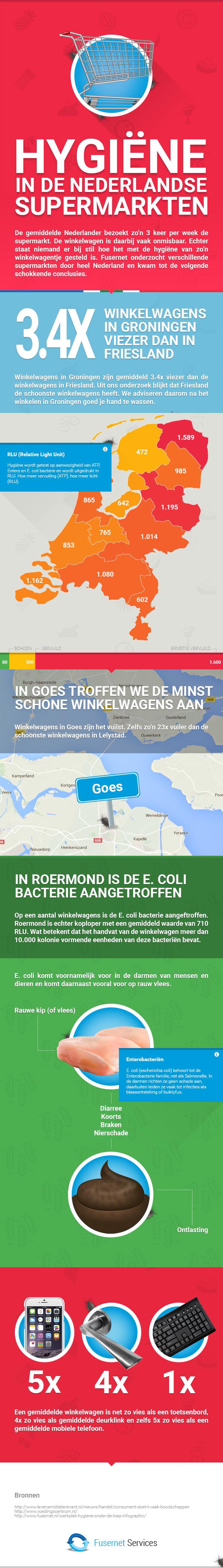 [infographic] Fusernet ICT Services - Hygiene in de Nederlandse supermarkten